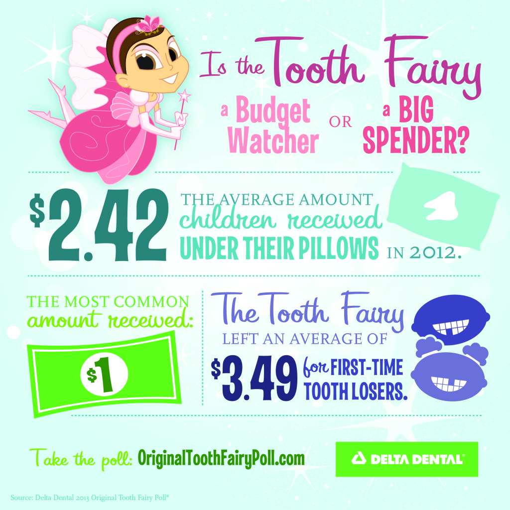 Delta Dental Tooth Fairy Poll Infographic