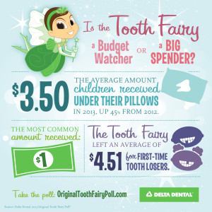 The average gift for a lost baby tooth last year was $3.50, up $1.08 from the prior year.