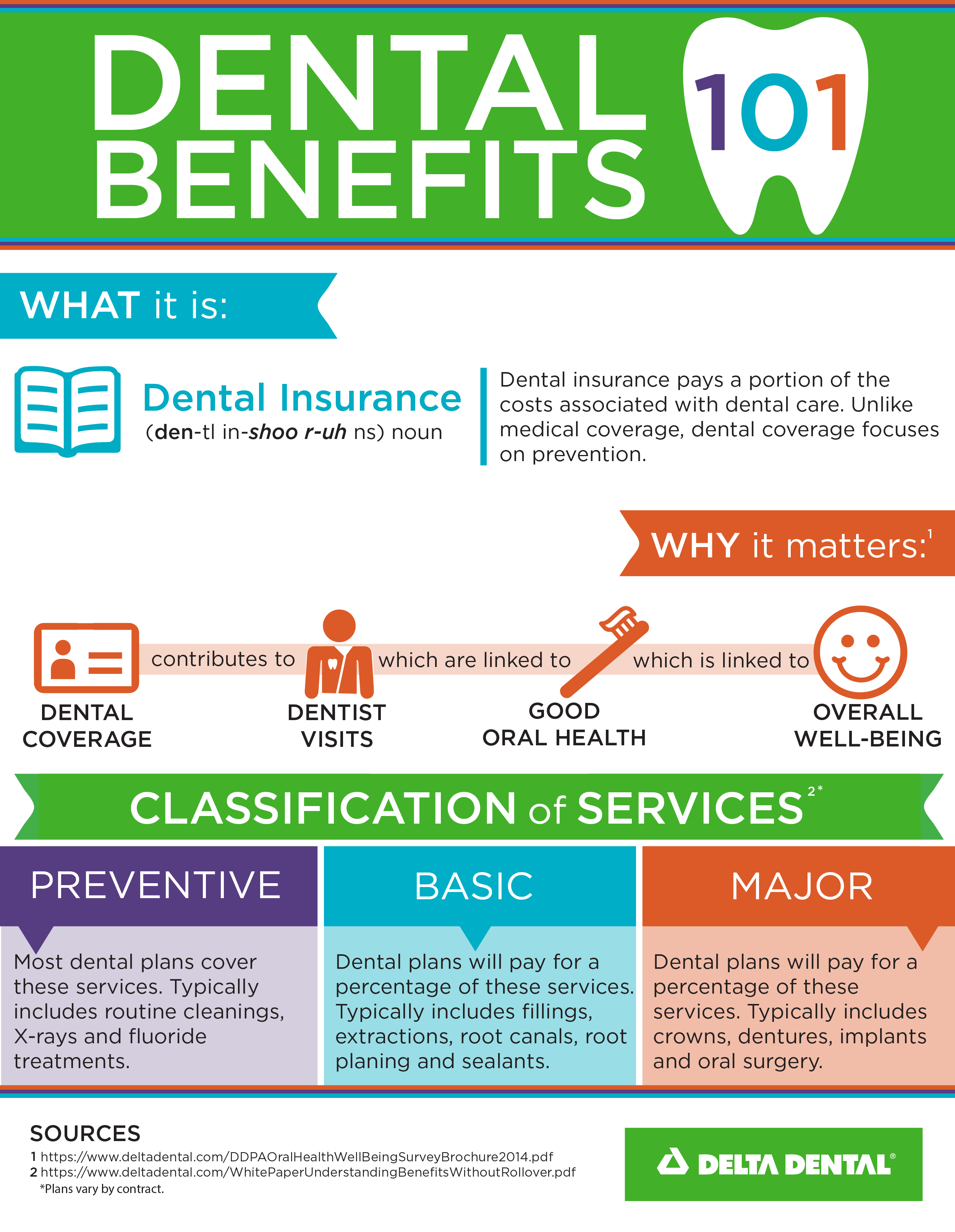 Dental Benefits 101 Infographic_Revised_0316-02
